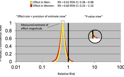 Understanding the Role of P Values and Hypothesis Tests in Clinical Research